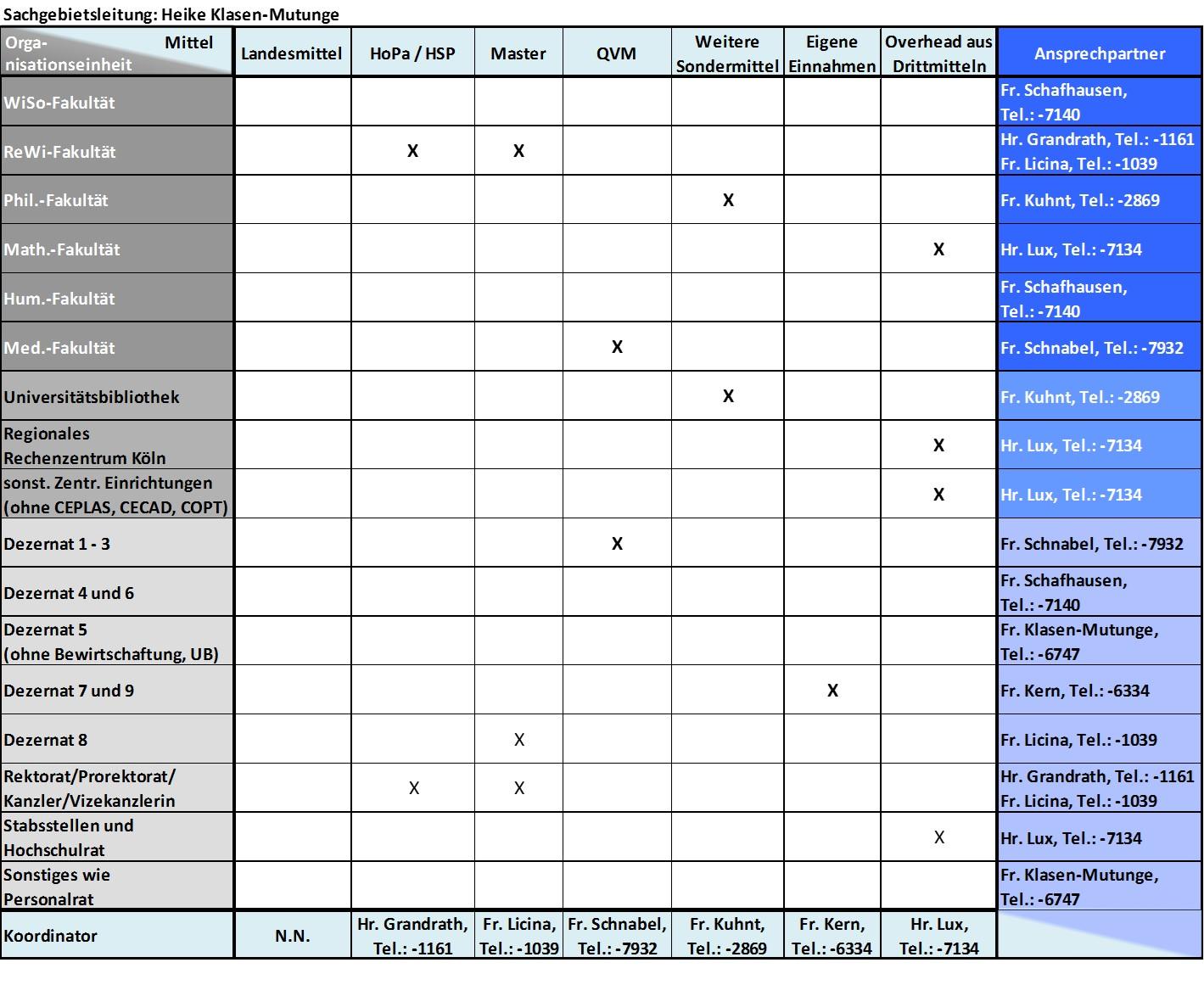 Gemütlich Beispiele Für Die Verwaltung Des Vermögensmanagements ...
